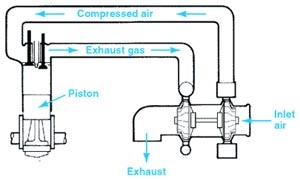 turbos and superchargers explained basic turbocharged engine diagram